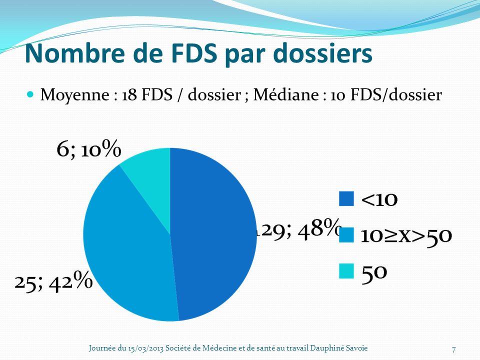Nombre de FDS par dossiers