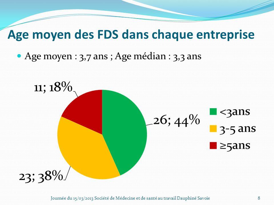 Age moyen des FDS dans chaque entreprise
