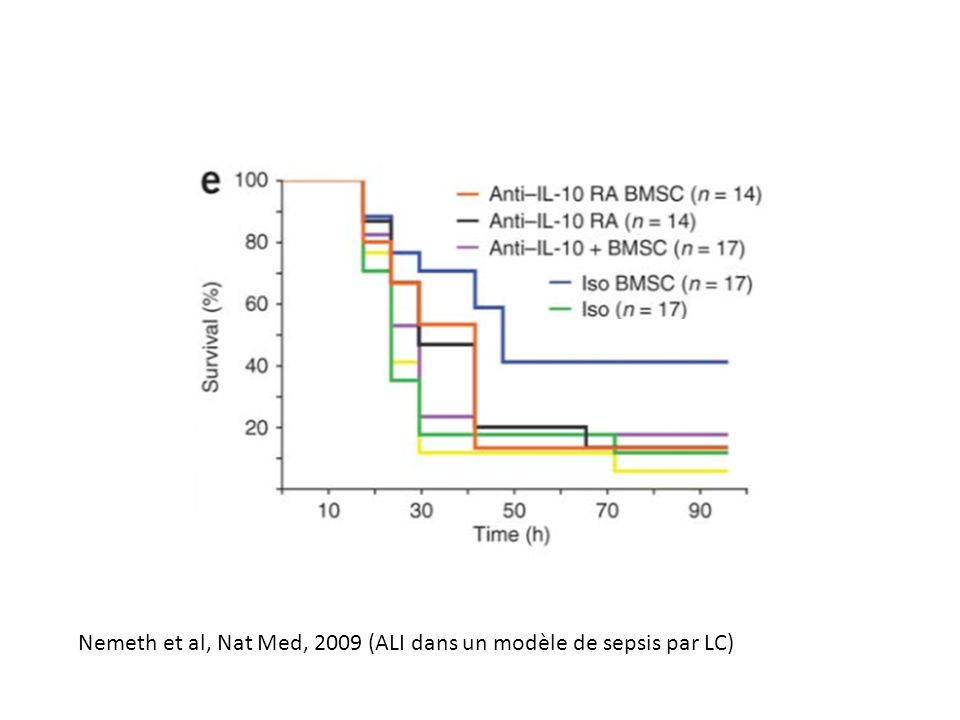 Nemeth et al, Nat Med, 2009 (ALI dans un modèle de sepsis par LC)