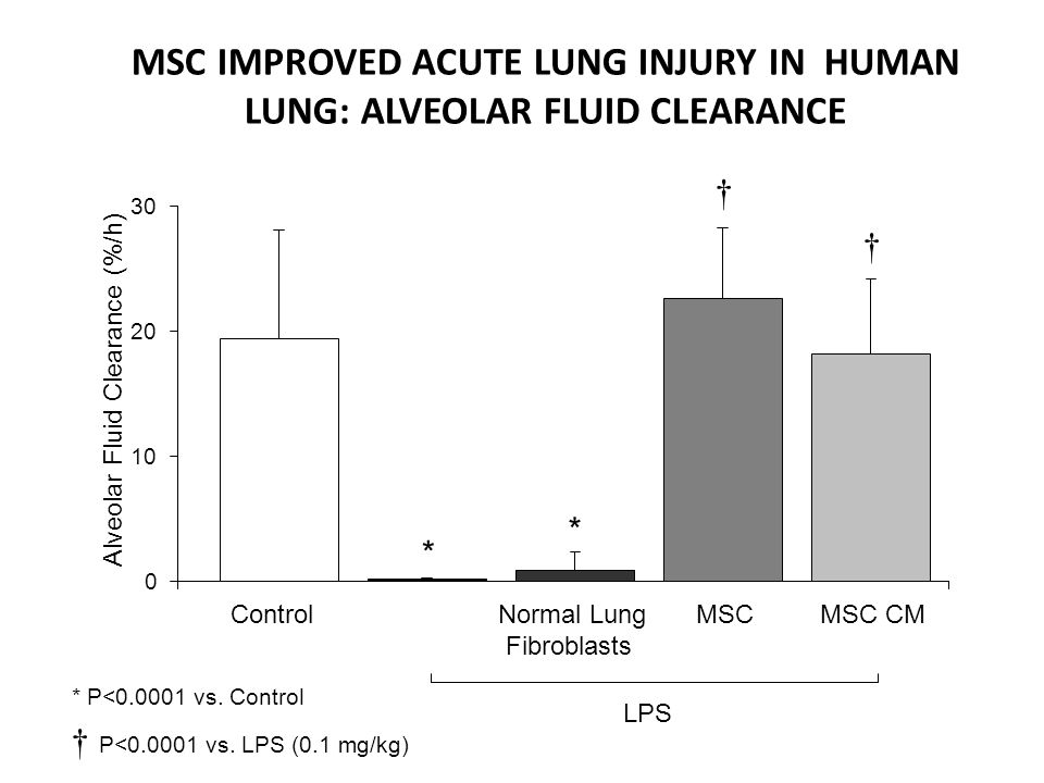 MSC IMPROVED ACUTE LUNG INJURY IN HUMAN LUNG: ALVEOLAR FLUID CLEARANCE