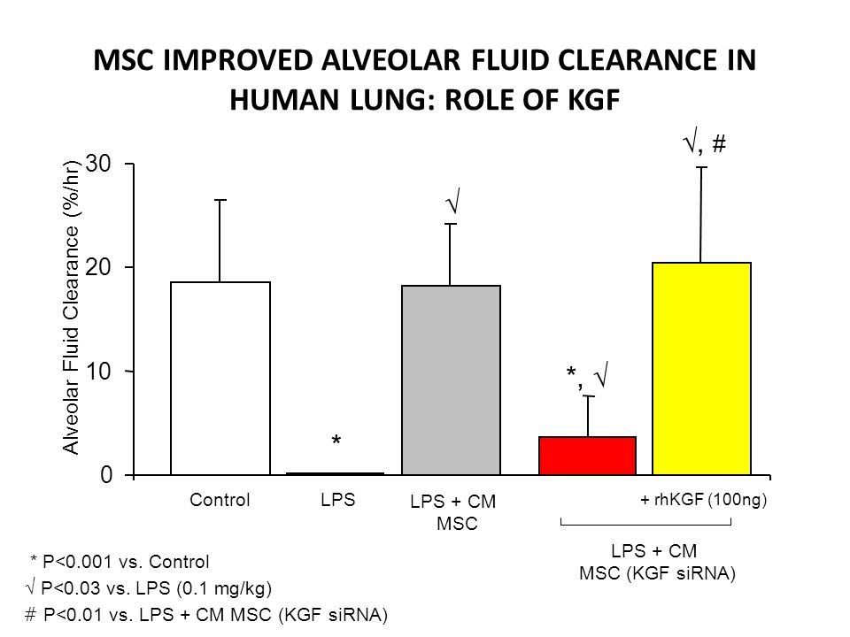 MSC IMPROVED ALVEOLAR FLUID CLEARANCE IN HUMAN LUNG: ROLE OF KGF