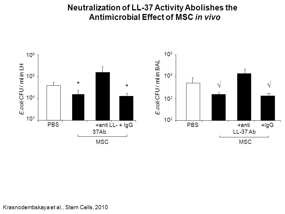 Neutralization of LL-37 Activity Abolishes the