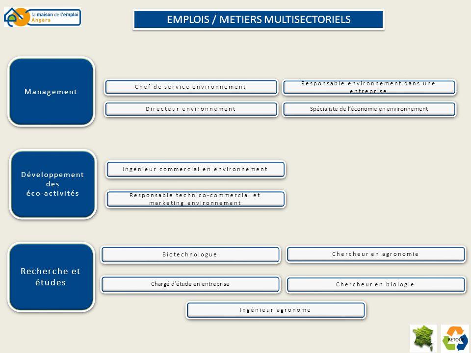 EMPLOIS / METIERS MULTISECTORIELS
