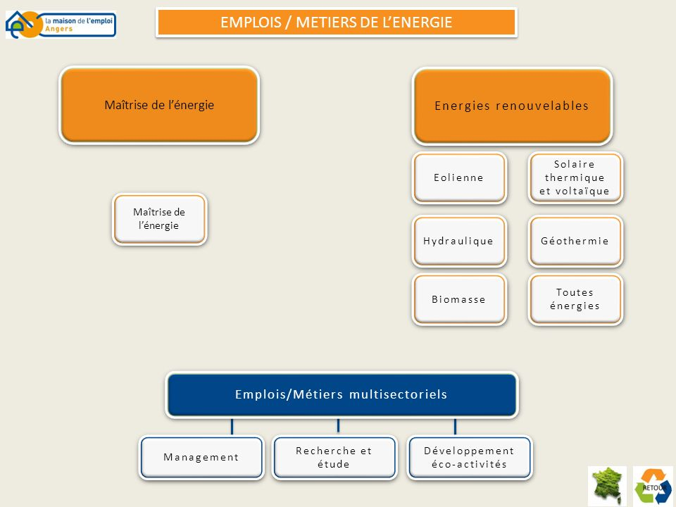 EMPLOIS / METIERS DE L'ENERGIE