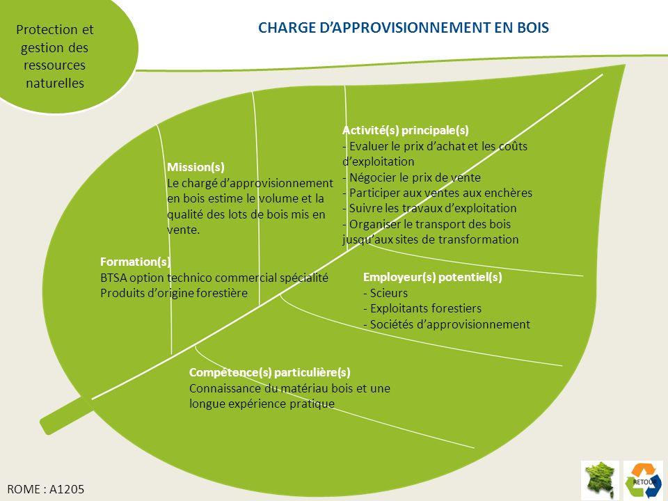 CHARGE D'APPROVISIONNEMENT EN BOIS