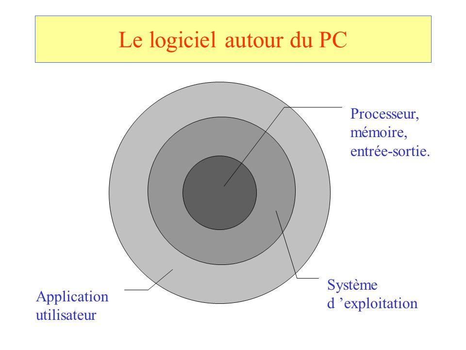 Le logiciel autour du PC