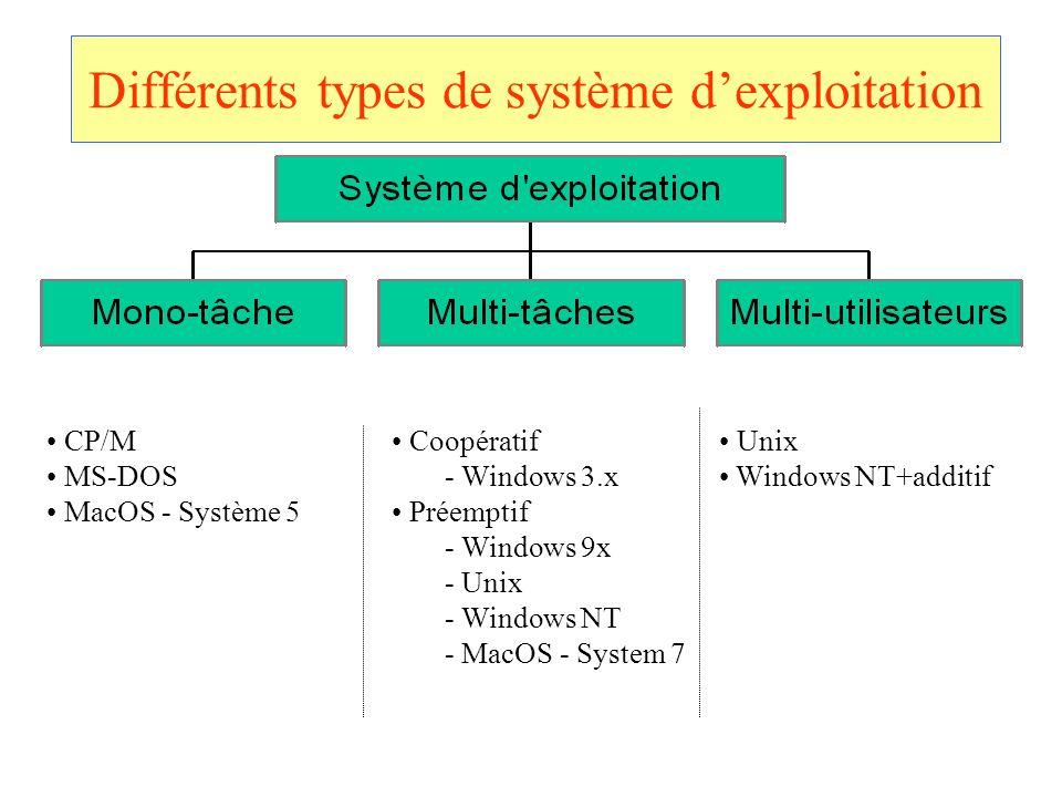Différents types de système d'exploitation