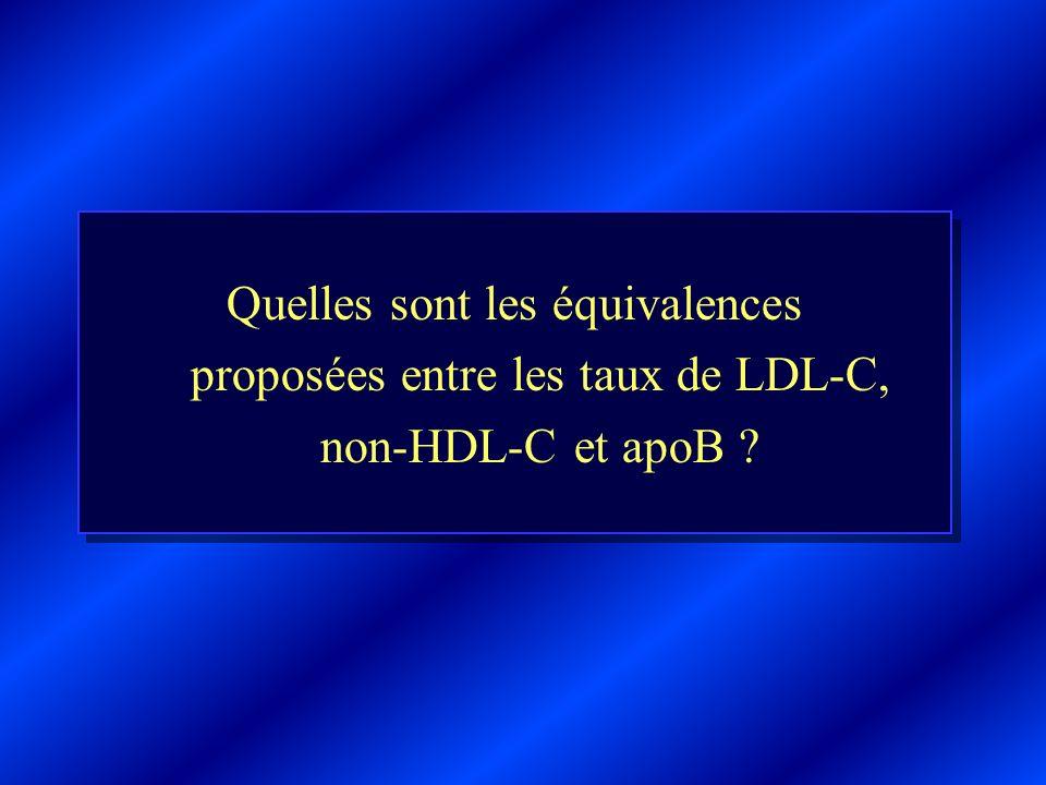 Quelles sont les équivalences proposées entre les taux de LDL-C, non-HDL-C et apoB