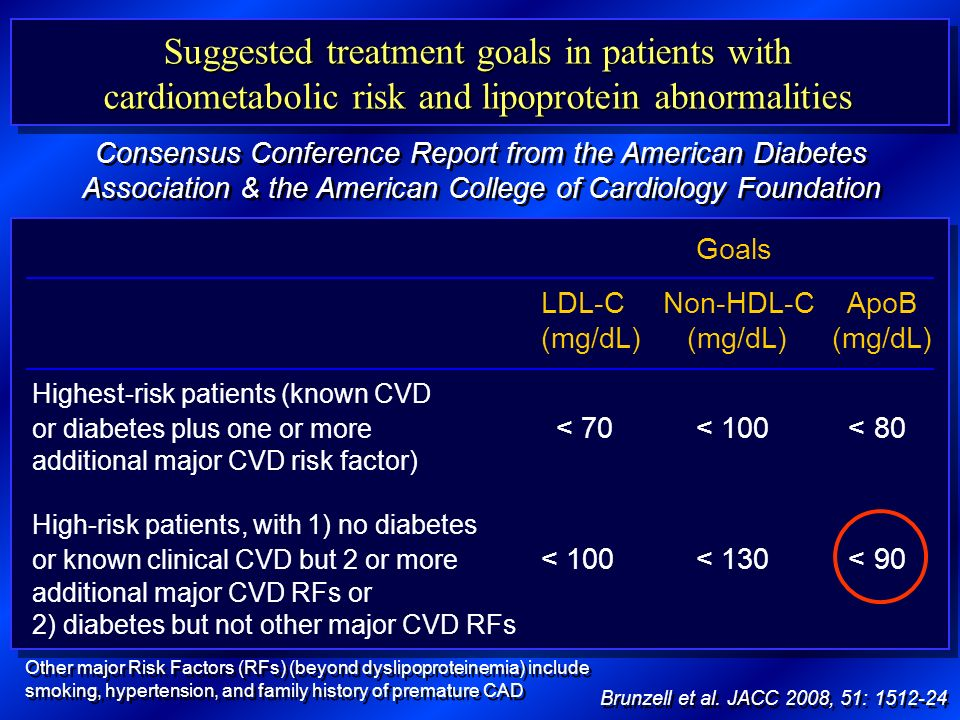 Suggested treatment goals in patients with cardiometabolic risk and lipoprotein abnormalities