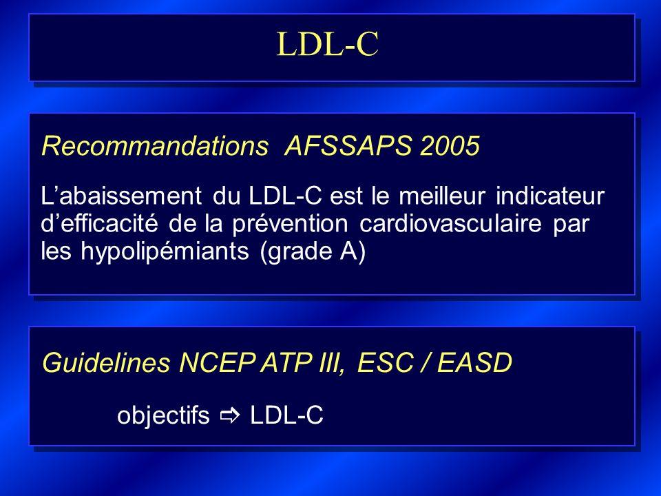 LDL-C Recommandations AFSSAPS 2005 Guidelines NCEP ATP III, ESC / EASD