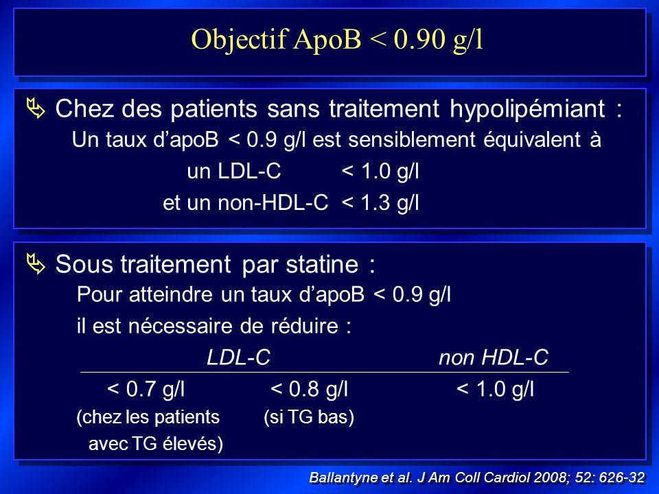 Objectif ApoB < 0.90 g/l  Chez des patients sans traitement hypolipémiant :