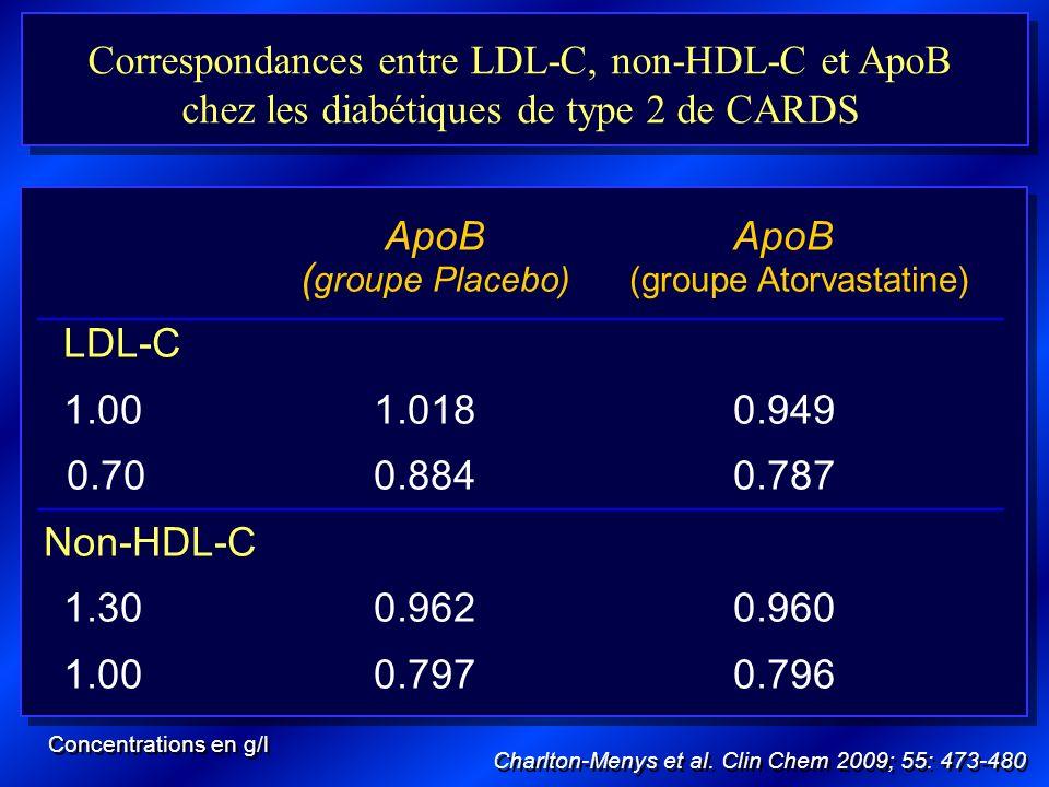 ApoB ApoB (groupe Placebo) (groupe Atorvastatine) LDL-C
