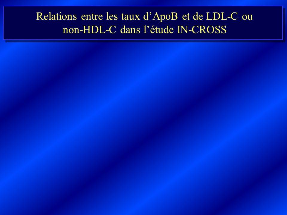 Relations entre les taux d'ApoB et de LDL-C ou non-HDL-C dans l'étude IN-CROSS