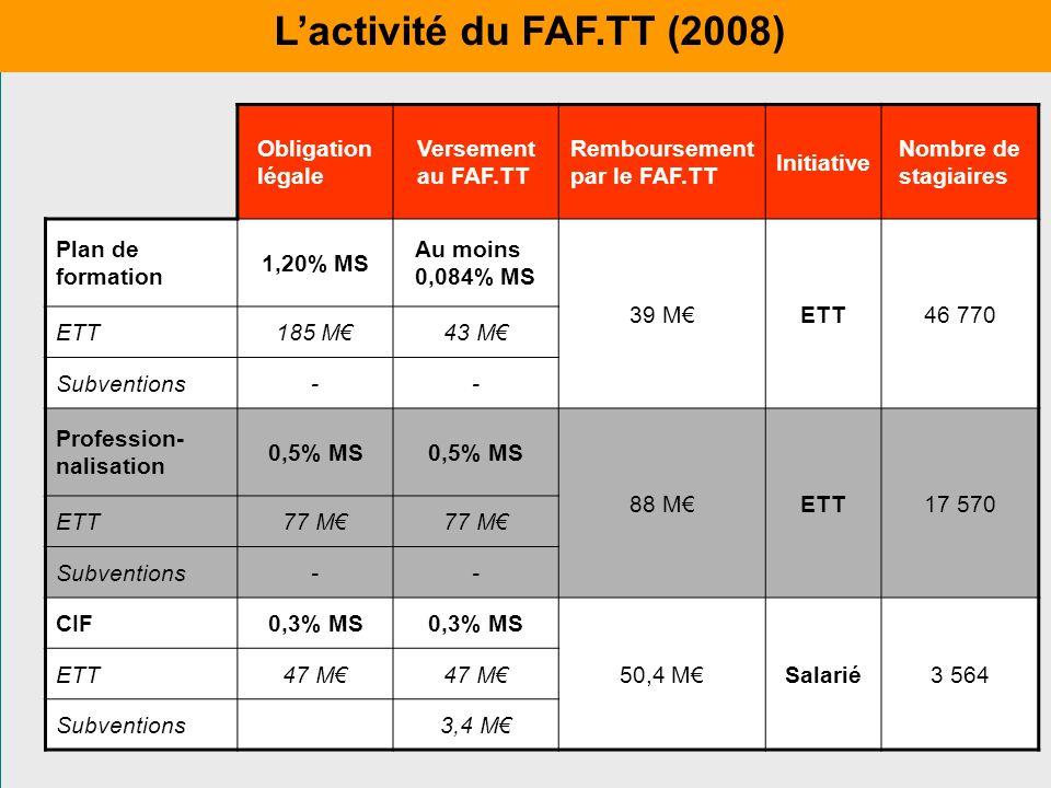 L'activité du FAF.TT (2008) Obligation légale Versement au FAF.TT