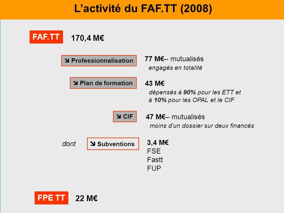 L'activité du FAF.TT (2008) FAF.TT 170,4 M€ FPE TT 22 M€