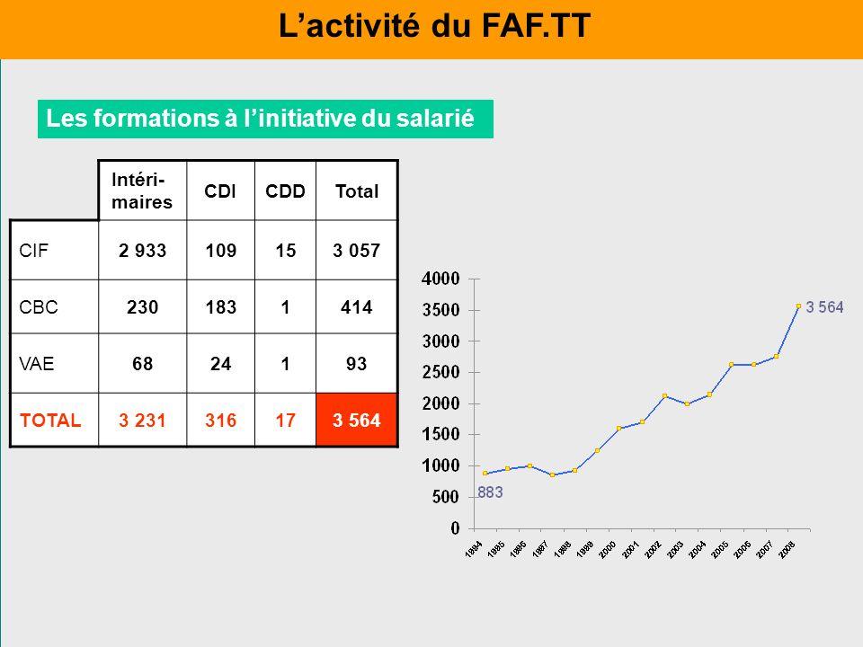 L'activité du FAF.TT Les formations à l'initiative du salarié