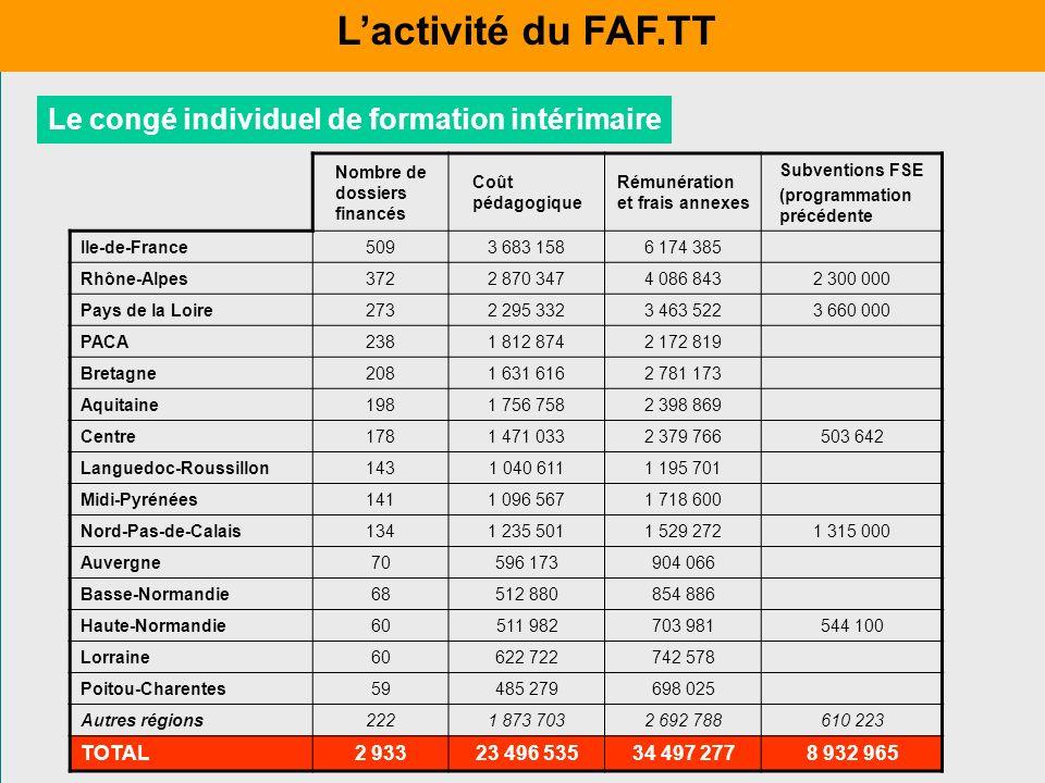 L'activité du FAF.TT Le congé individuel de formation intérimaire