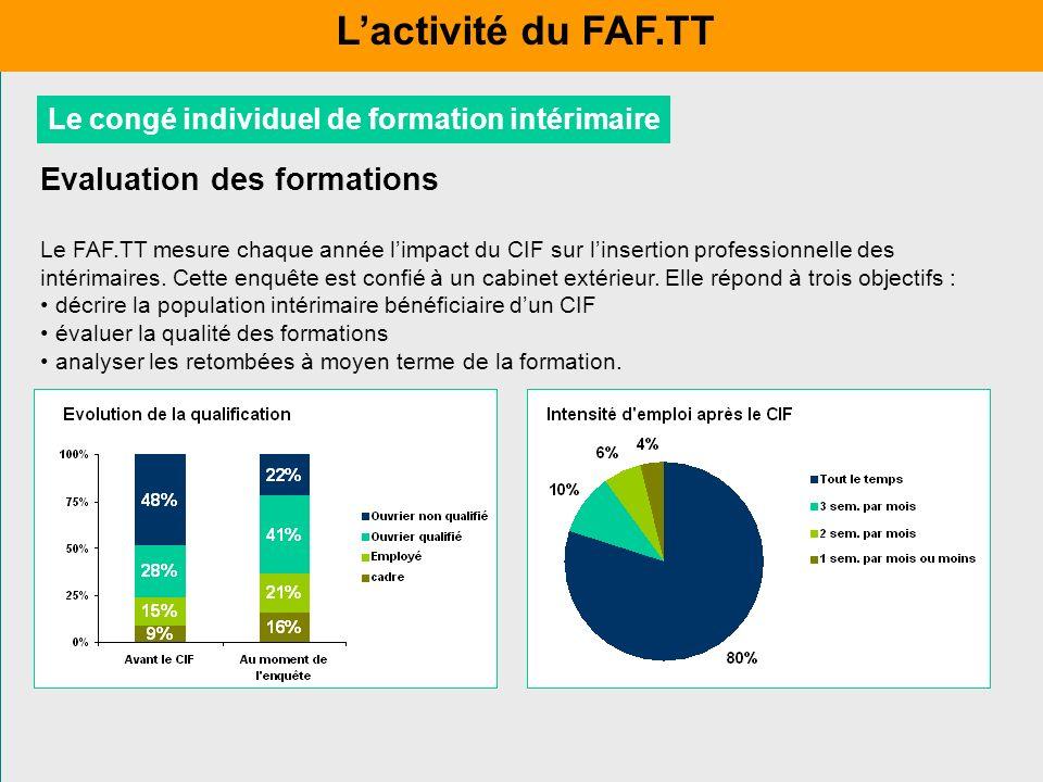 L'activité du FAF.TT Evaluation des formations