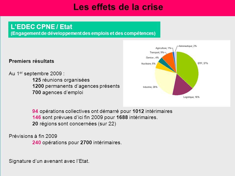 Les effets de la crise L'EDEC CPNE / Etat Premiers résultats
