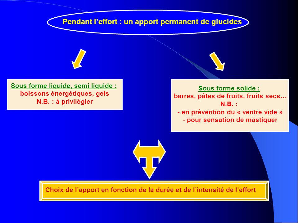 Pendant l'effort : un apport permanent de glucides