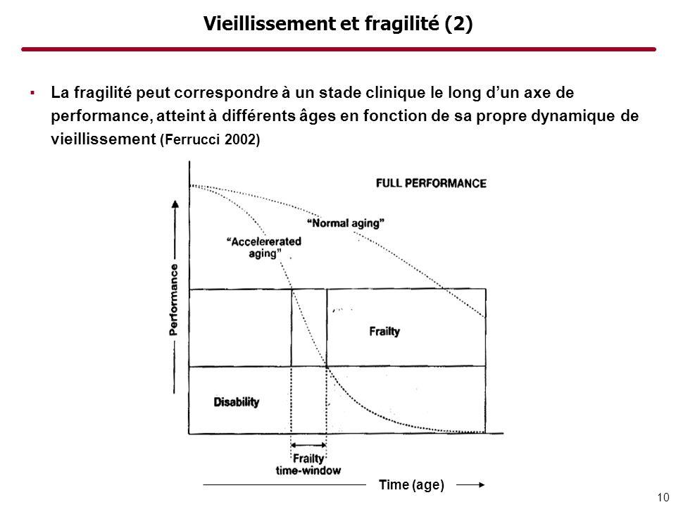 Vieillissement et fragilité (2)