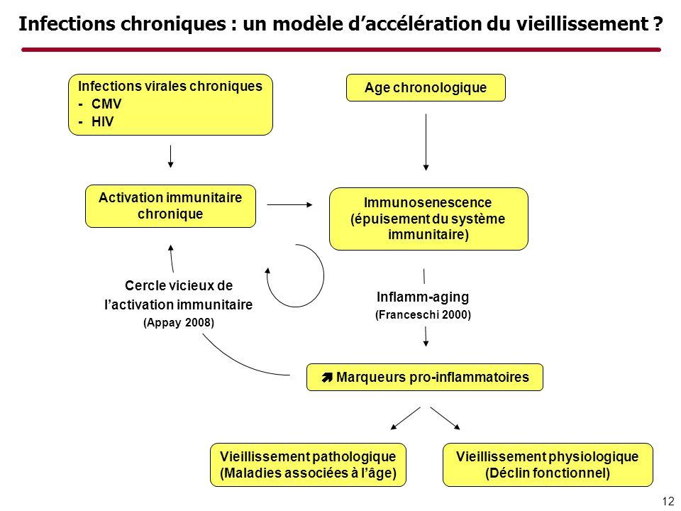 Infections chroniques : un modèle d'accélération du vieillissement