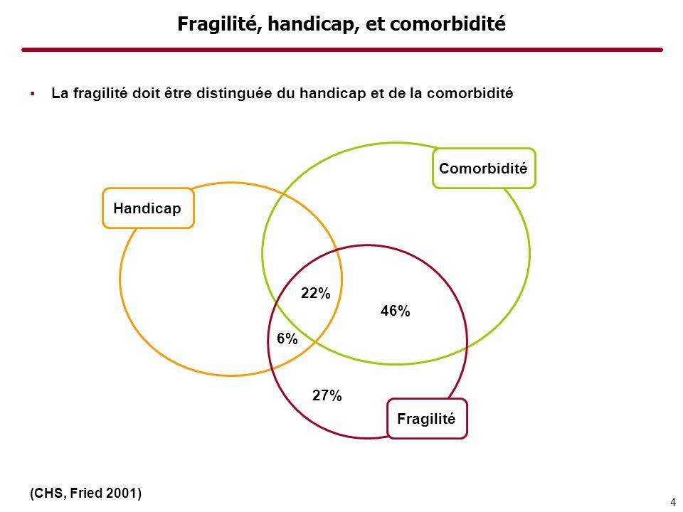 Fragilité, handicap, et comorbidité