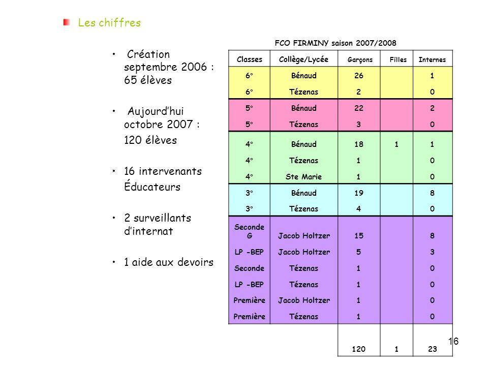 Création septembre 2006 : 65 élèves