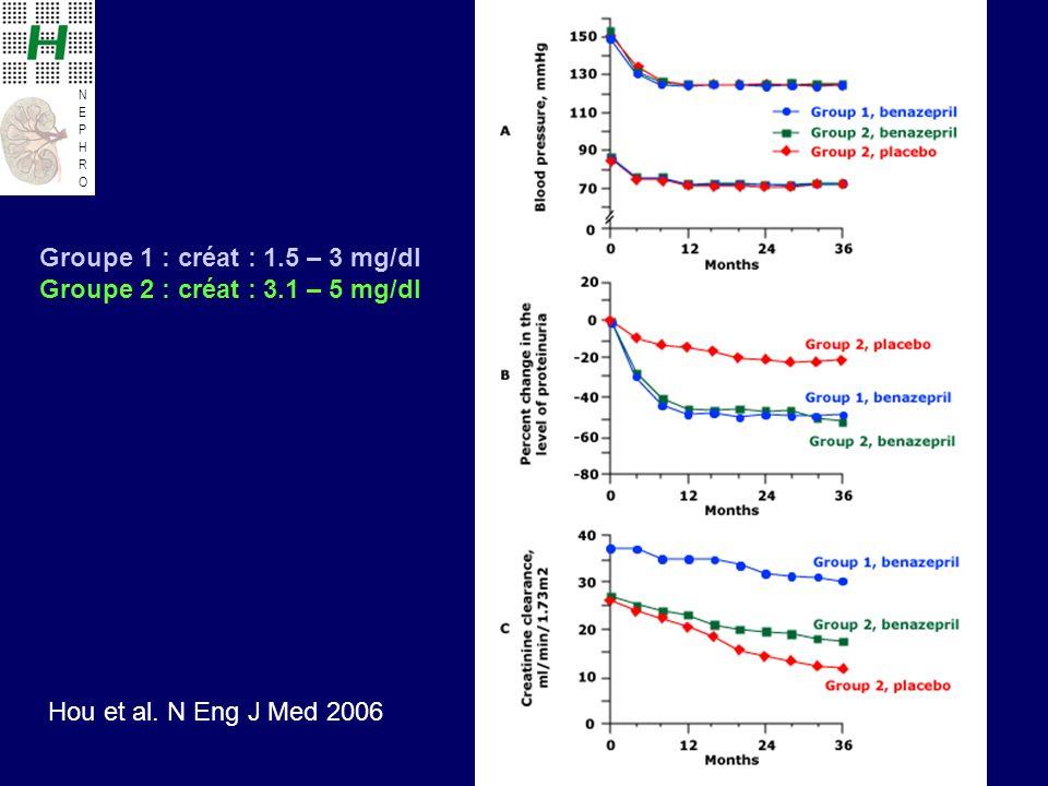 Groupe 1 : créat : 1.5 – 3 mg/dl Groupe 2 : créat : 3.1 – 5 mg/dl Hou et al. N Eng J Med 2006