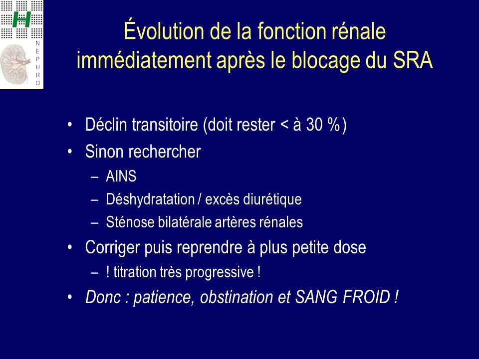 Évolution de la fonction rénale immédiatement après le blocage du SRA