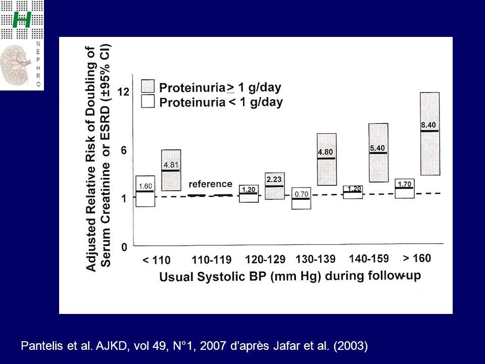 Pantelis et al. AJKD, vol 49, N°1, 2007 d'après Jafar et al. (2003)