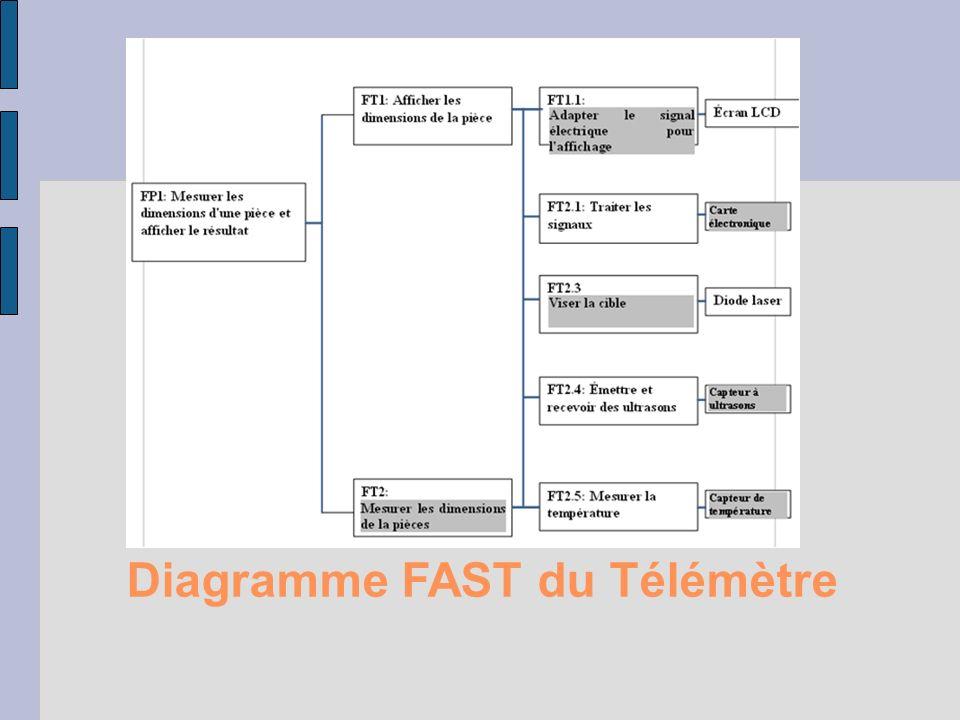 Diagramme FAST du Télémètre