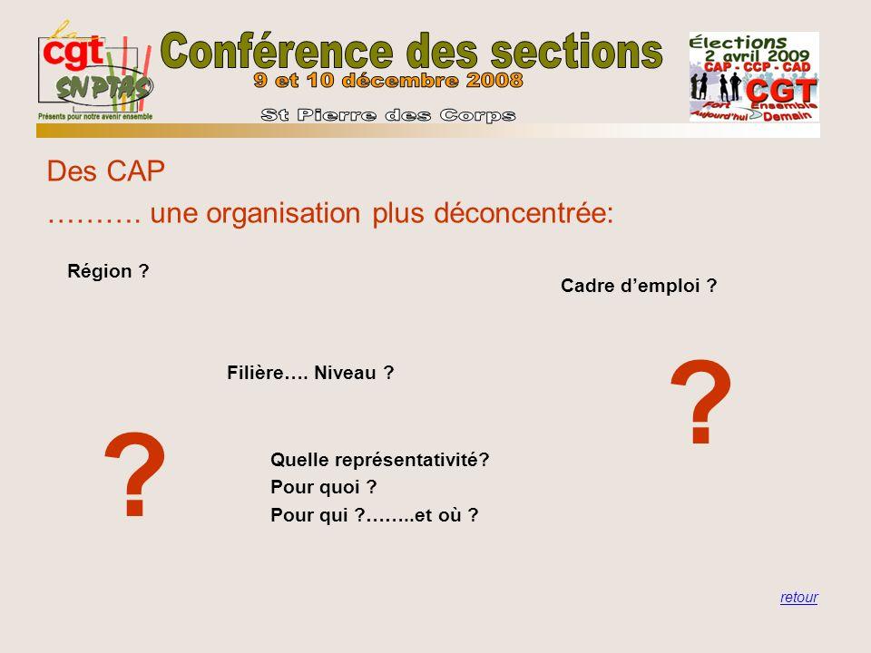 Des CAP ………. une organisation plus déconcentrée: Région