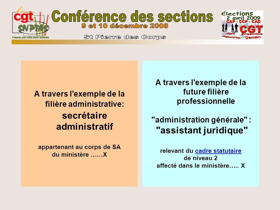 A travers l exemple de la filière administrative: secrétaire administratif