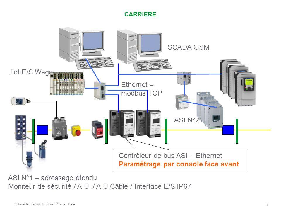 Contrôleur de bus ASI - Ethernet Paramétrage par console face avant
