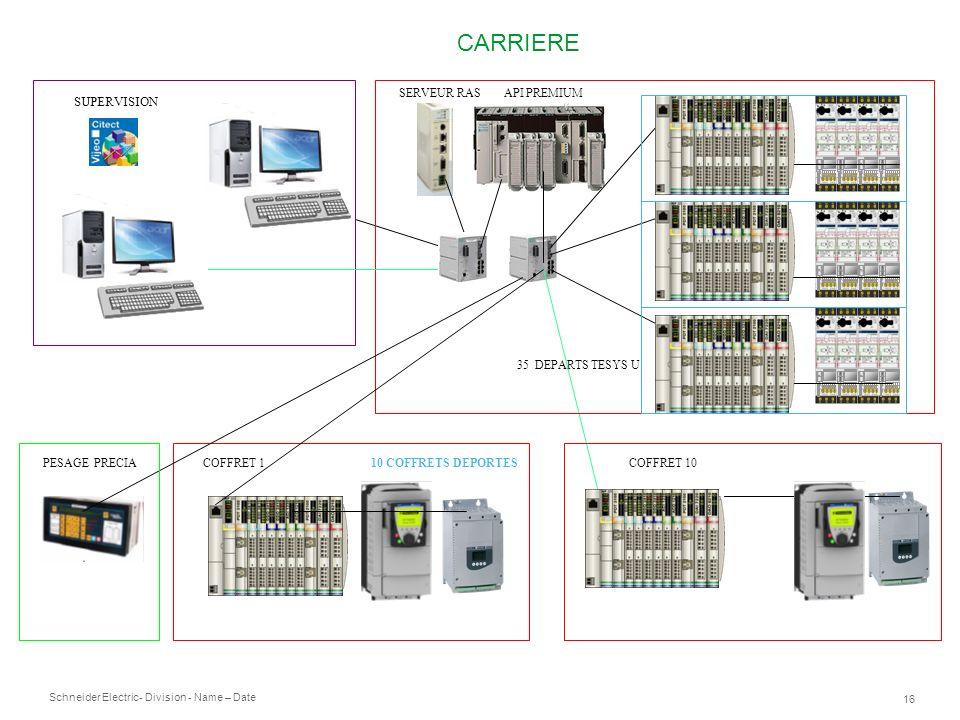 CARRIERE SUPERVISION SERVEUR RAS API PREMIUM 35 DEPARTS TESYS U