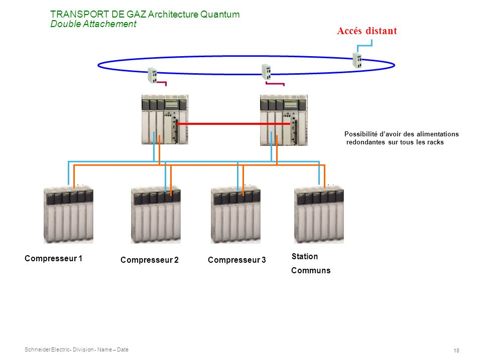 Accés distant TRANSPORT DE GAZ Architecture Quantum Double Attachement