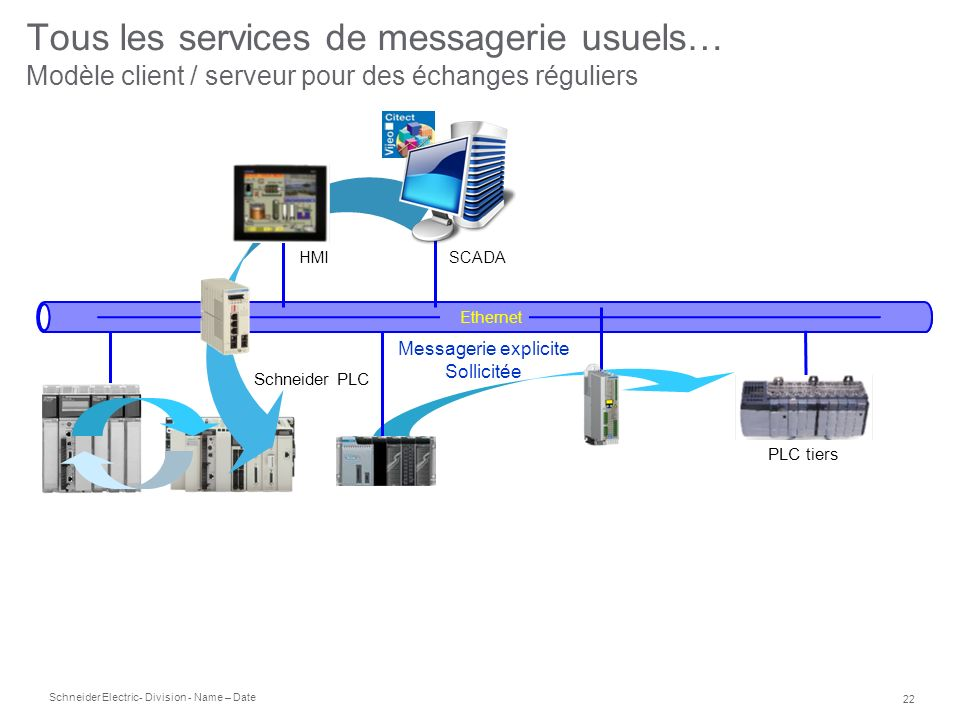 Tous les services de messagerie usuels… Modèle client / serveur pour des échanges réguliers