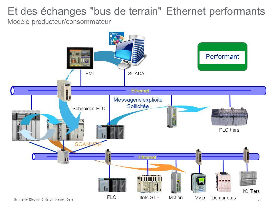 Et des échanges bus de terrain Ethernet performants Modèle producteur/consommateur