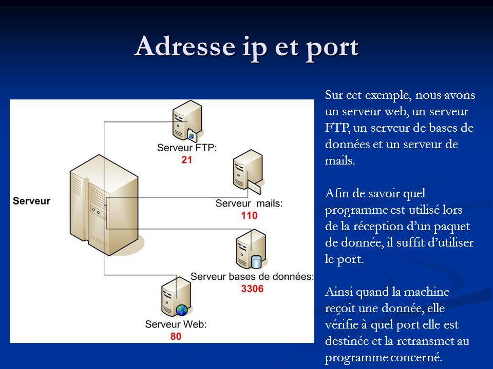 Adresse ip et port Sur cet exemple, nous avons un serveur web, un serveur FTP, un serveur de bases de données et un serveur de mails.