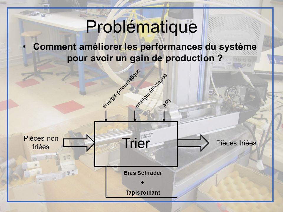 Problématique Comment améliorer les performances du système pour avoir un gain de production énergie pneumatique.