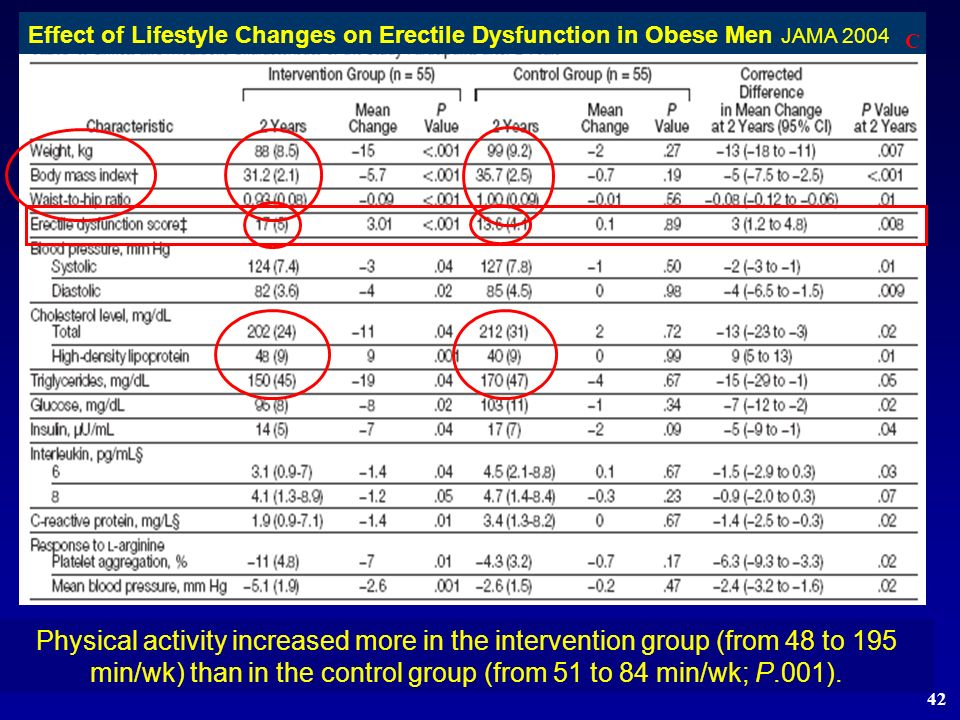 Effect of Lifestyle Changes on Erectile Dysfunction in Obese Men JAMA 2004