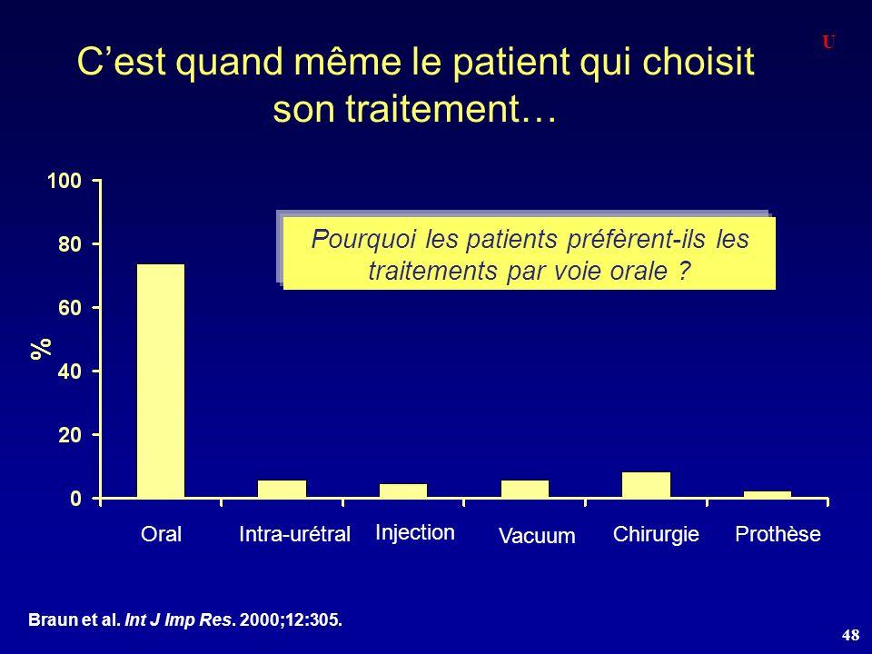 C'est quand même le patient qui choisit son traitement…