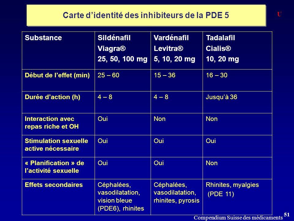 Carte d'identité des inhibiteurs de la PDE 5