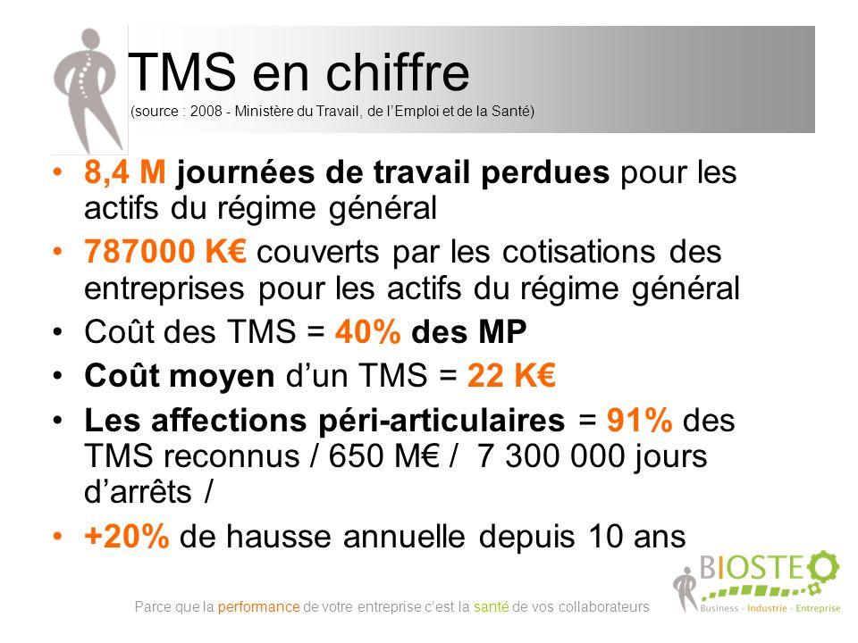 TMS en chiffre (source : 2008 - Ministère du Travail, de l'Emploi et de la Santé)