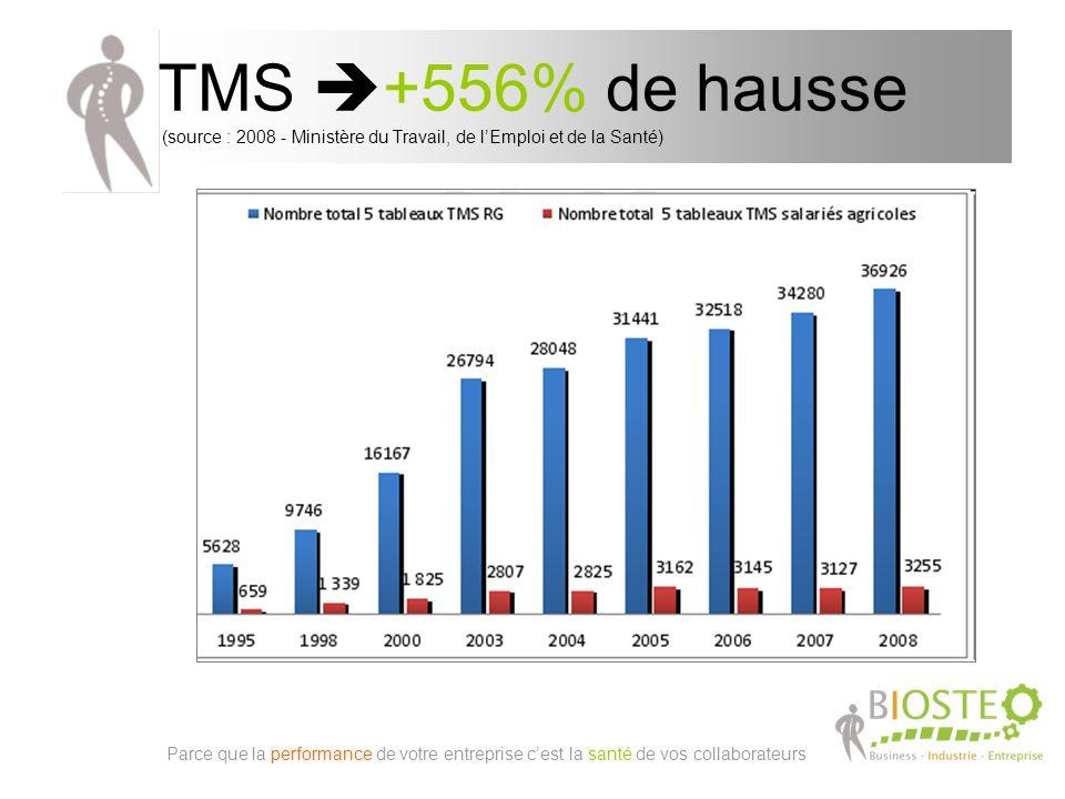 TMS +556% de hausse (source : 2008 - Ministère du Travail, de l'Emploi et de la Santé)