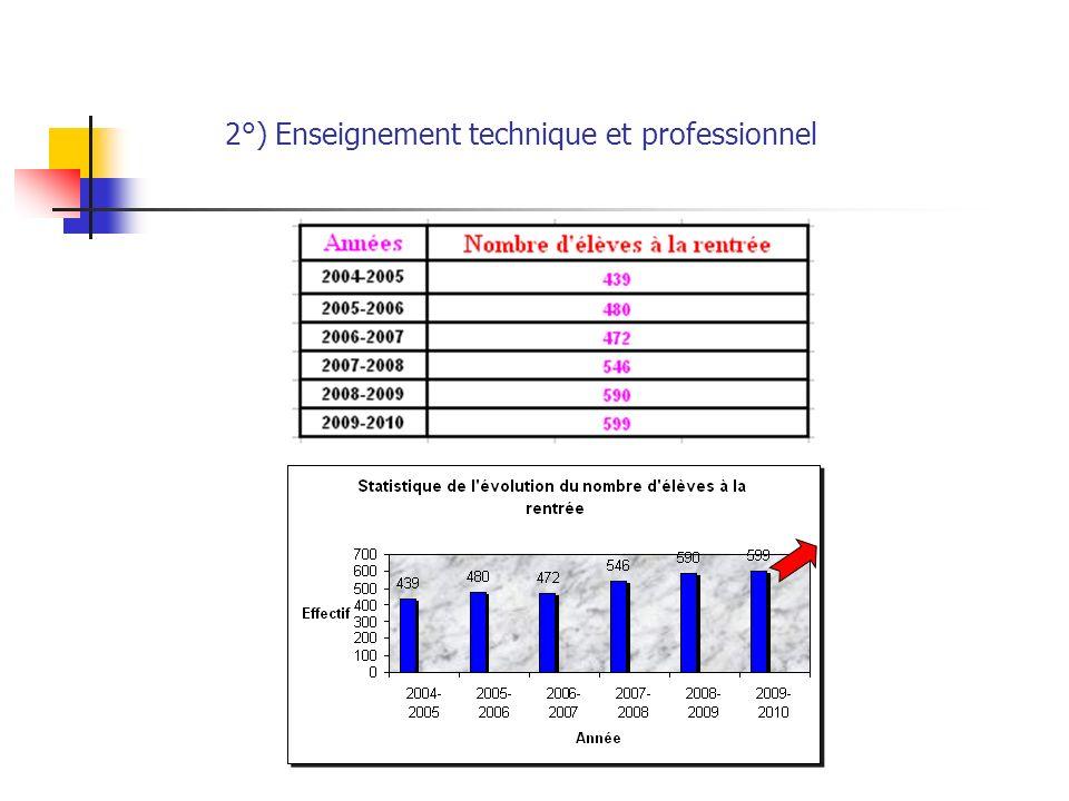 2°) Enseignement technique et professionnel