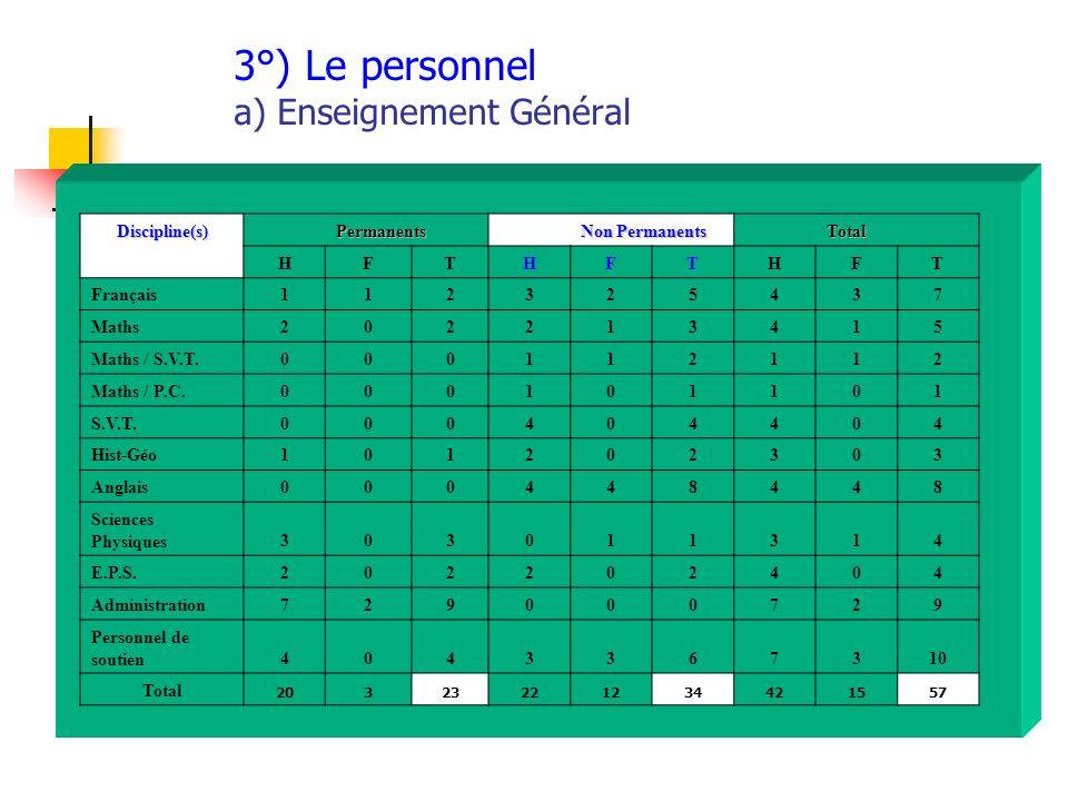 3°) Le personnel a) Enseignement Général