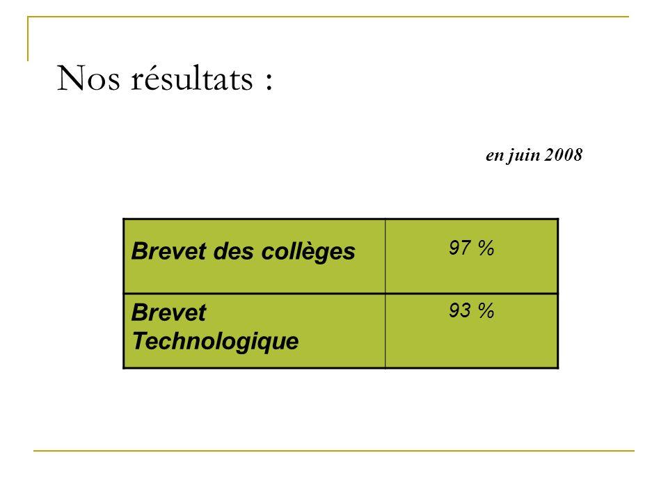 Nos résultats : Brevet des collèges Brevet Technologique 97 % 93 %