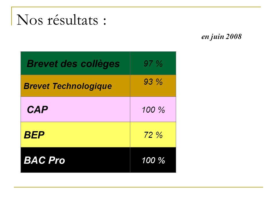 Nos résultats : Brevet des collèges CAP BEP BAC Pro 97 %